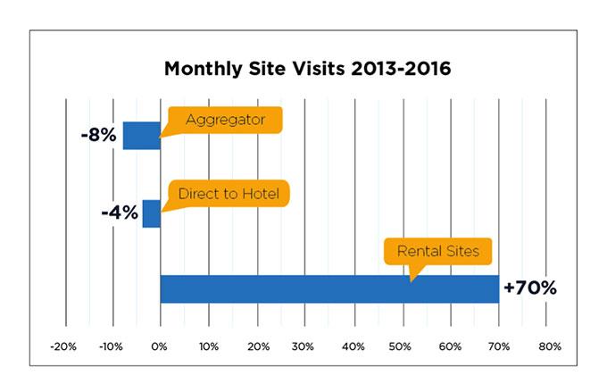 Le variazioni dei volumi di visite dei siti degli hotel e dei portali di affitto di case per vacanze (2013-2016)