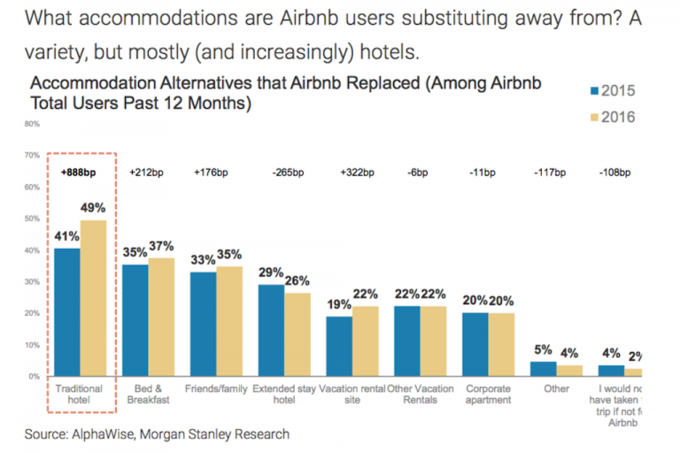 Le sistemazioni sostituite da Airbnb