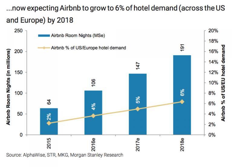 La crescita di Airbnb entro il 2018