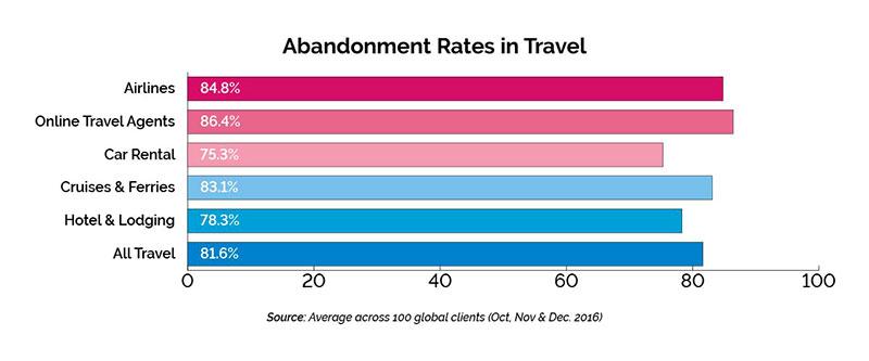 Tasso di abbandono nel turismo
