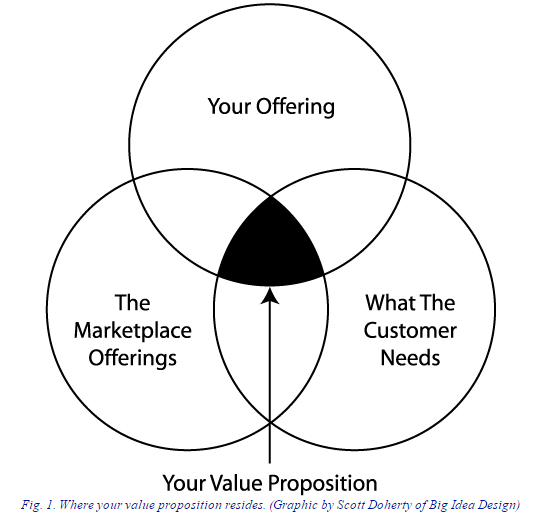 Trovare la value proposition